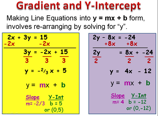 Gradient Slope Intercept Form | Passy\'s World of Mathematics
