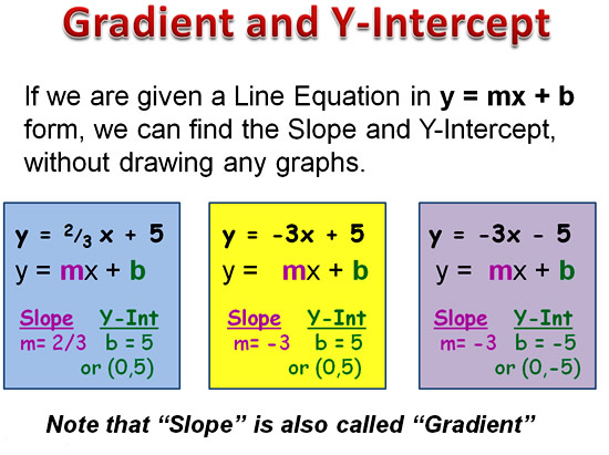 Gradient Slope Intercept Form Passys World Of Mathematics