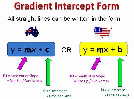 Gradient Slope Intercept Form | Passy's World of Mathematics