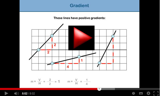 Gradient and Slope 9