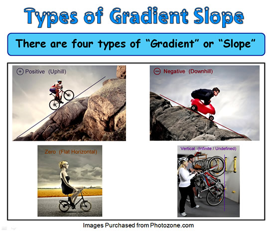 Gradient and Slope 19