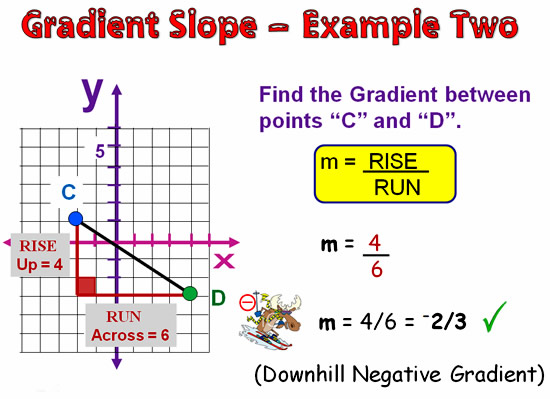 Gradient and Slope 17
