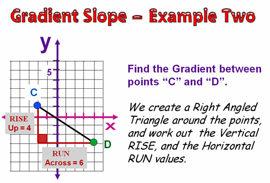 Gradient and Slope 16