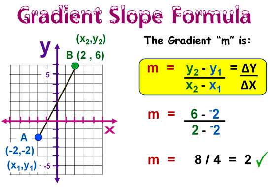 Gradient and Slope Formula 5