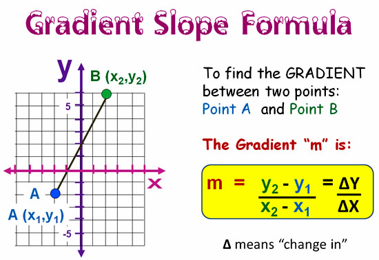 Gradient and Slope Formula 4