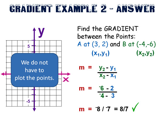 Gradient and Slope Formula 9