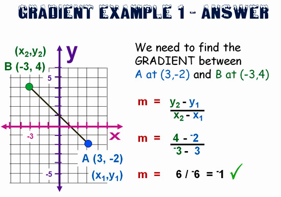 Gradient and Slope Formula 7