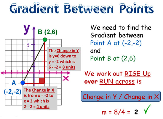 Gradient and Slope Formula 3
