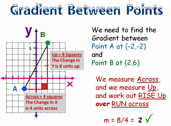 Gradient and Slope Formula 2