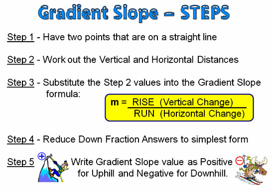 Gradient and Slope 10