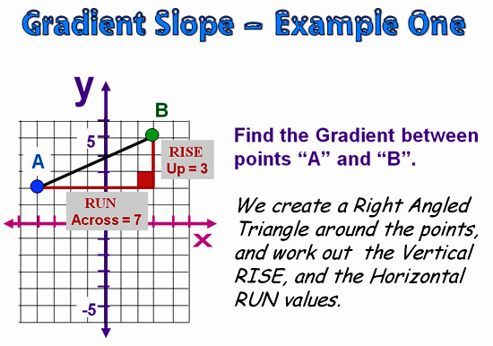 Gradient and Slope 13