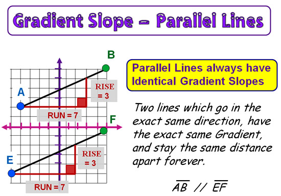 Gradient and Slope 20