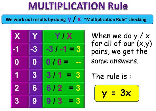 Linear Rule 5