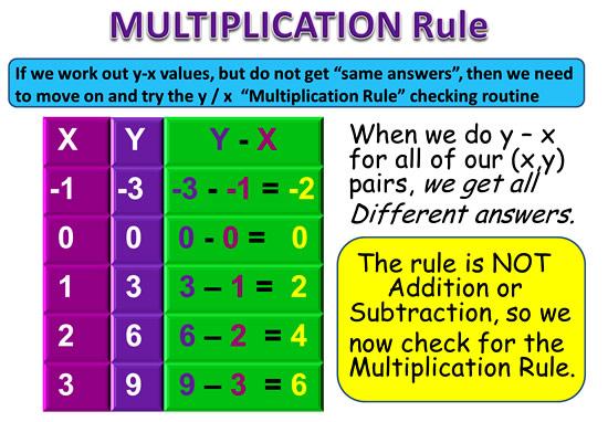 Linear Rule 4