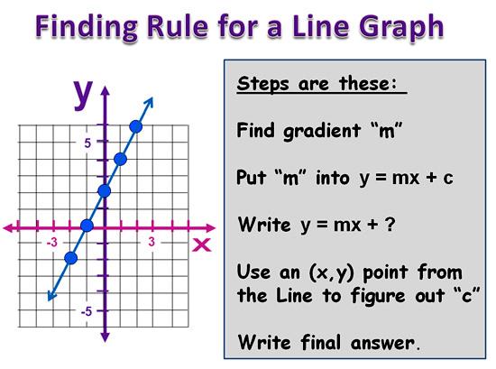 Linear Rule 19