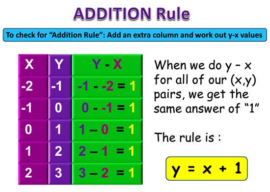 Linear Rule 1