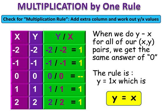 Linear Rule 7