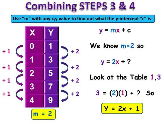 Linear Rule 17