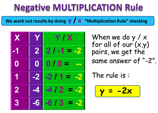Linear Rule 6