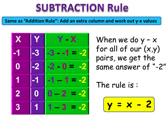 Linear Rule 3