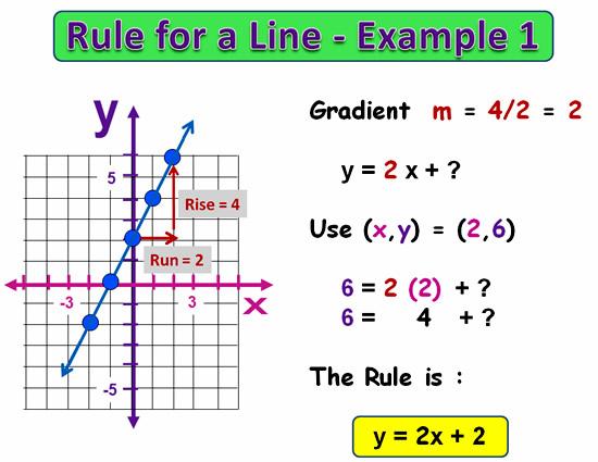 Linear Rule 20