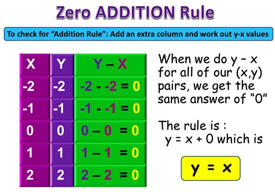 Linear Rule 2