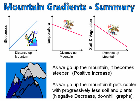 Mountain Gradient Math Summary