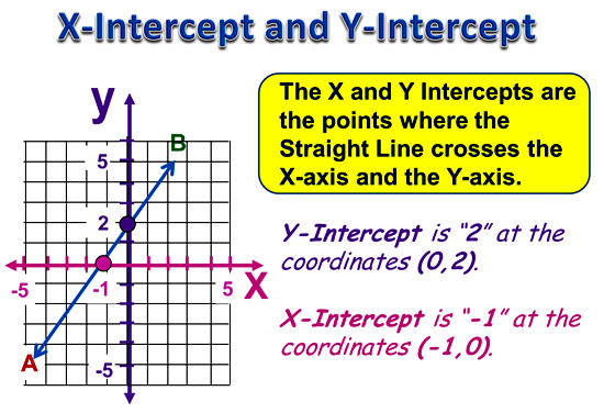 Worksheets X And Y Intercepts Worksheet x and y intercepts passys world of mathematics intercept 4