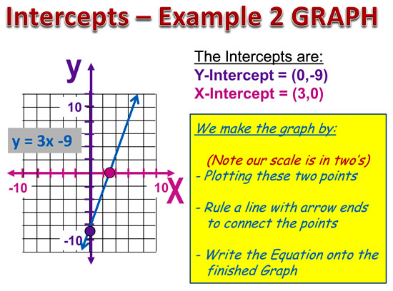 X and Y Intercepts | Passy's World of Mathematics Y Intercept Example