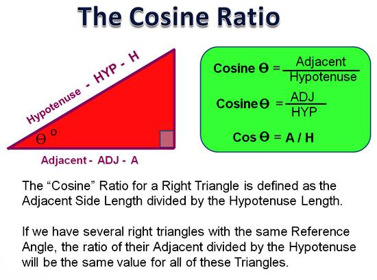 The Cosine Ratio Passys World Of Mathematics