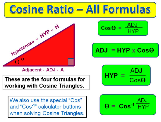 Cosine Ratio 6