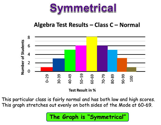 Symmetry and Skew 8
