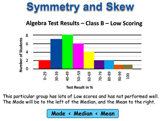 Symmetry and Skew 4