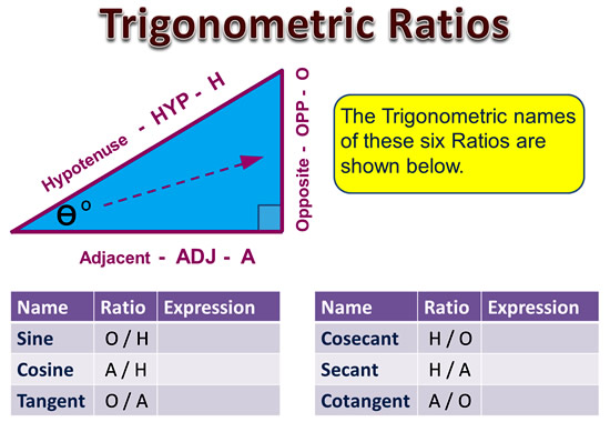 Trigonomery Ratio 5