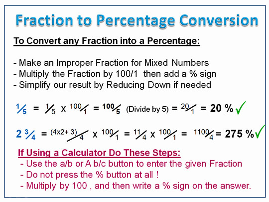 Fraction to Percentage