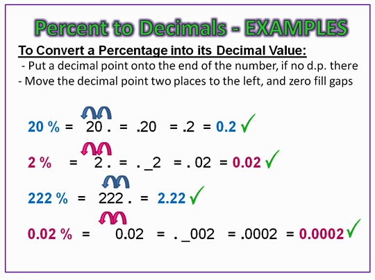 Percentage to Decimals Examples