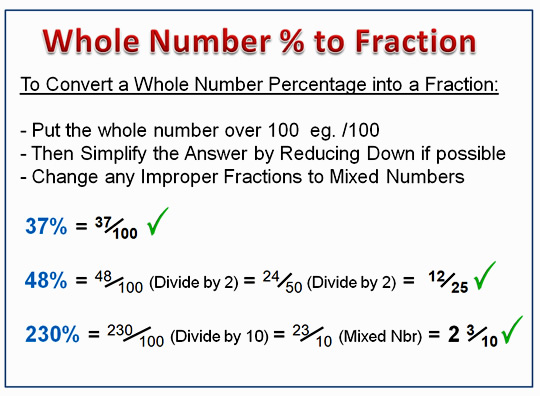 Percentages to Fractions Summary
