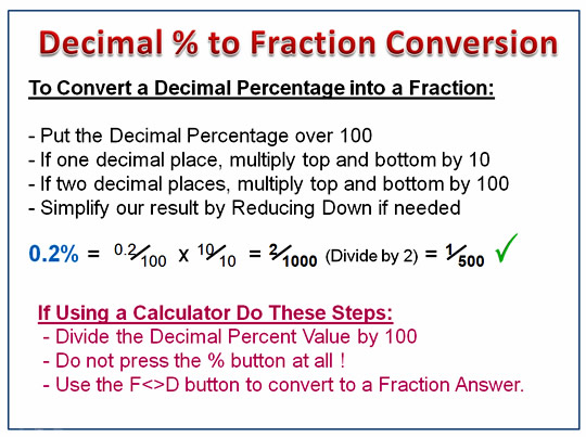 Decimal Percentages Summary
