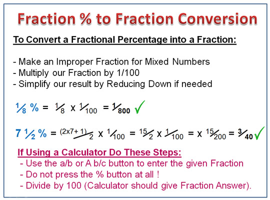 Fraction Percentages Summary