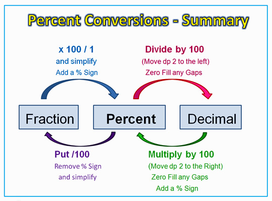 math worksheet : converting percentages  passy s world of mathematics : Converting Percents To Decimals Worksheets