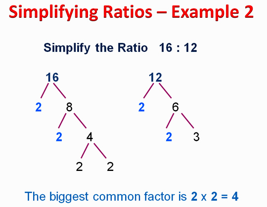 Math Ratios 6