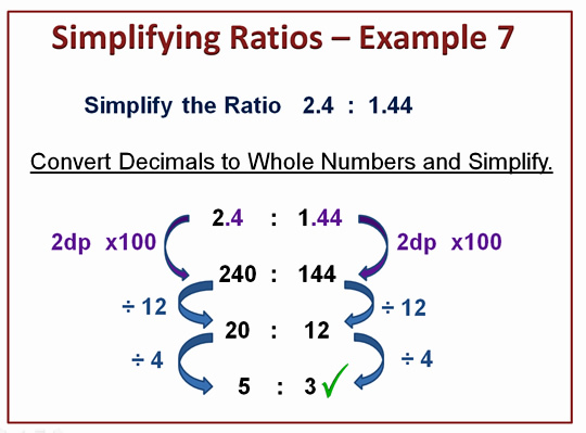 Simplifying Ratios | Passy's World of Mathematics