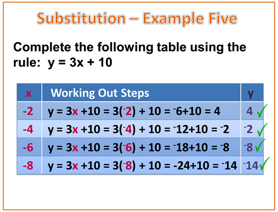 Algebra Expressions Negatives Example 5B