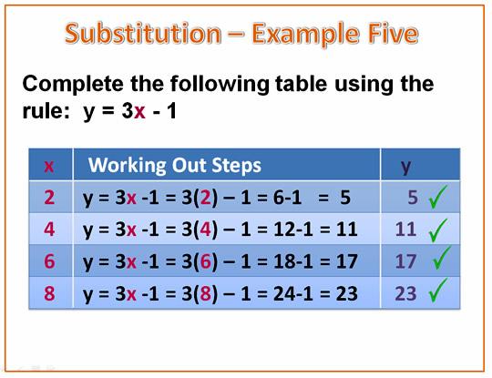 Math Examples Algebra Algebra Substitution Example
