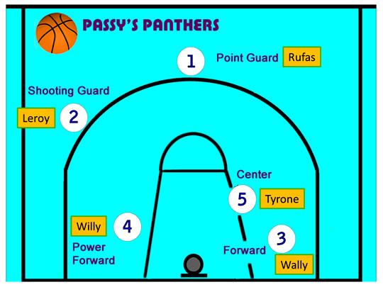 basketball position numbers court Images - Frompo