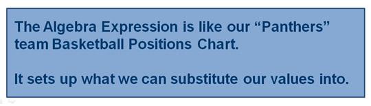 Algebra Substitution Rule