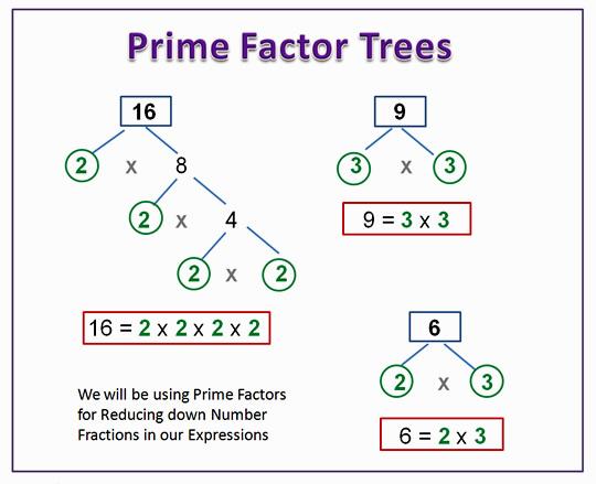 Factorising With Common Factors   Passy's World of Mathematics